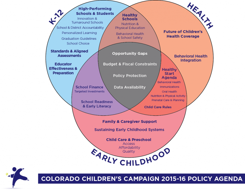 2015-16 Policy Agenda Diagram