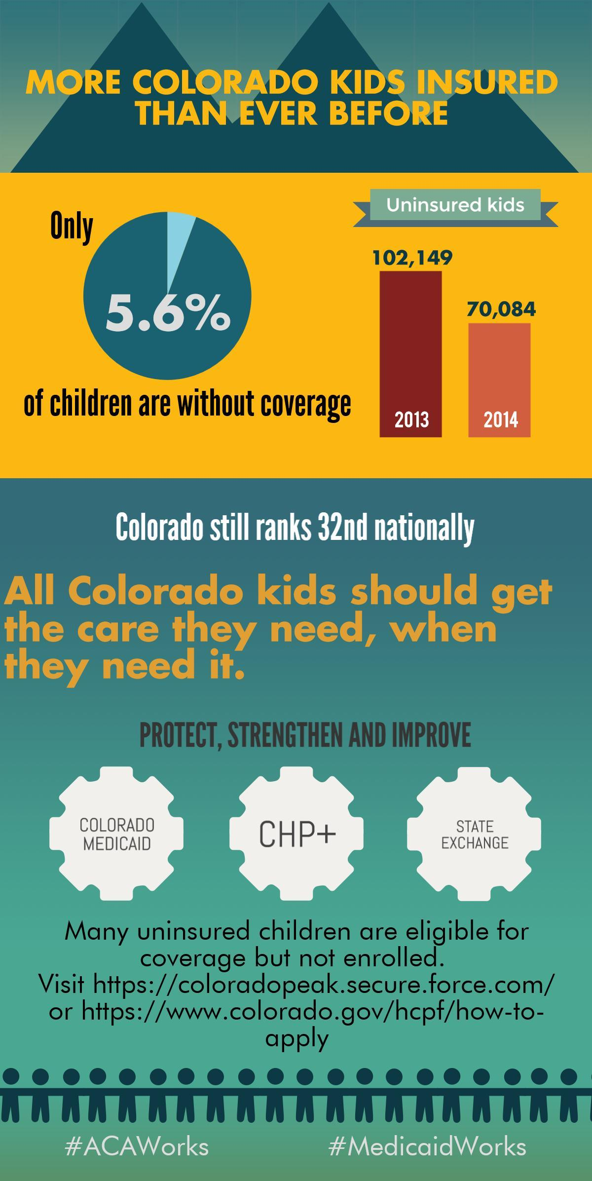 Report: The Affordable Care Act is Helping Cover Colorado
