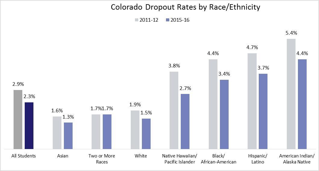 Wide Disparities In Graduation Rates >> Colorado High School Graduation And Dropout Rates Improve Colorado