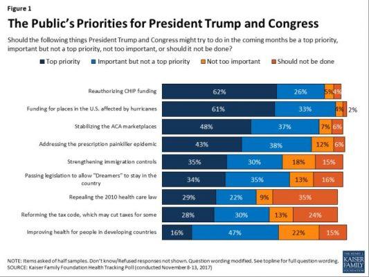 Kaiser Poll for November 2017 political priorities