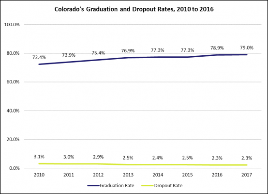 Colorado's Graduation and Dropout rates, 2010 to 2016