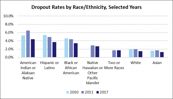 Dropout rates by race and ethnicity selected years
