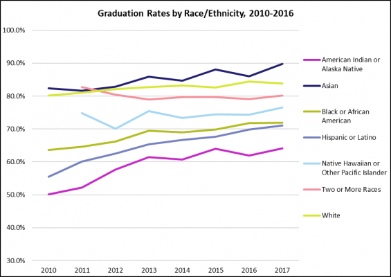 Graduation rate by race and ethnicity 2010 to 2016