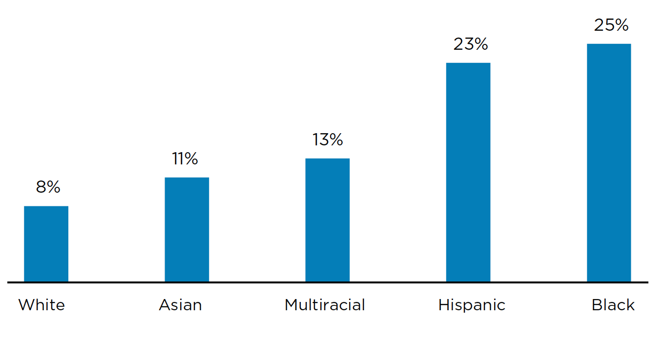 Child Poverty Rates by Race
