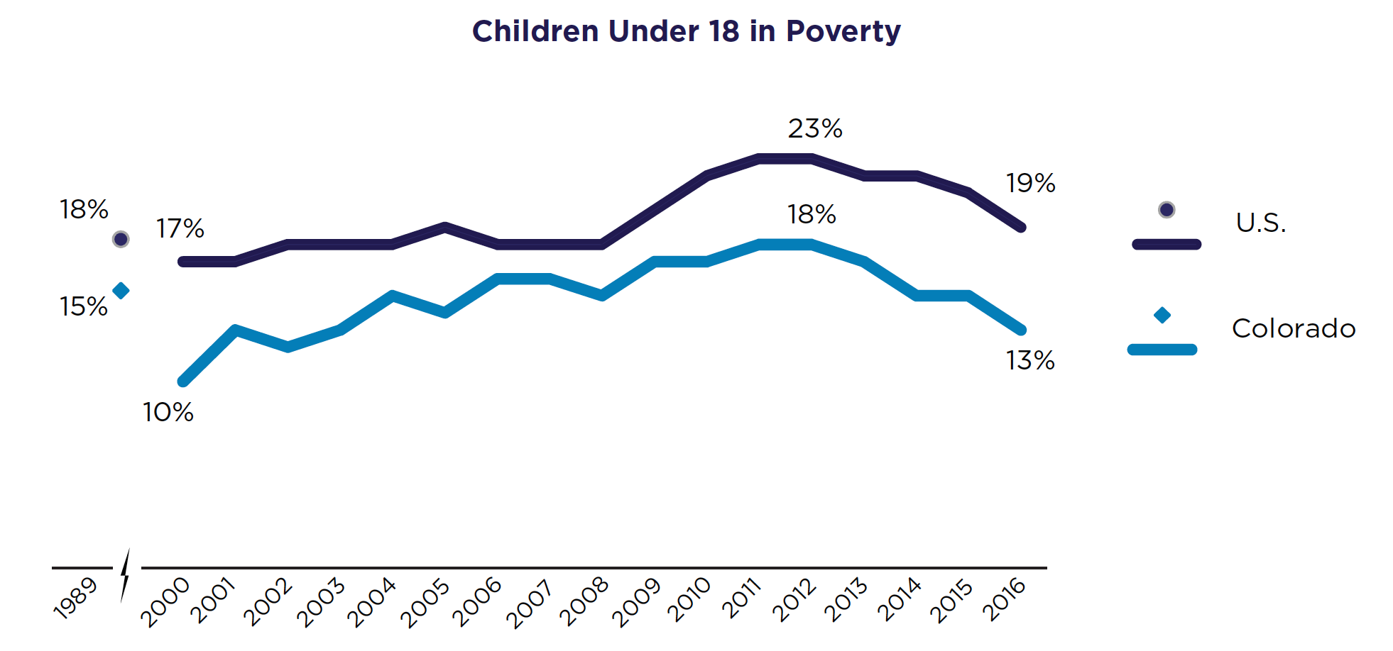 Children Under 18 in Poverty