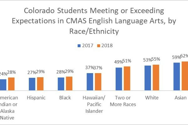 New student assessment results show more Colorado students meeting expectations in English Language Arts, mixed results in math