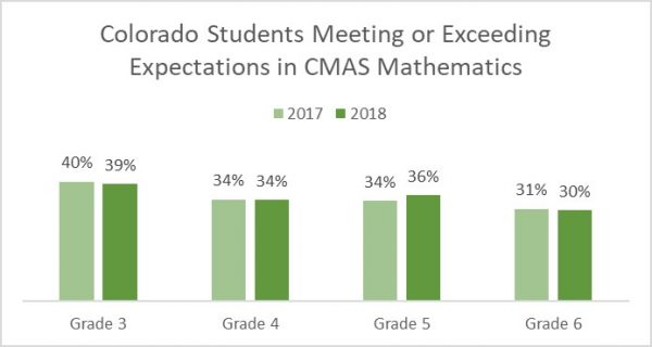 Colorado Students Meeting or Exceeding Expectations in CMAS Mathematics