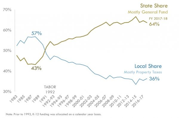 state share and local share