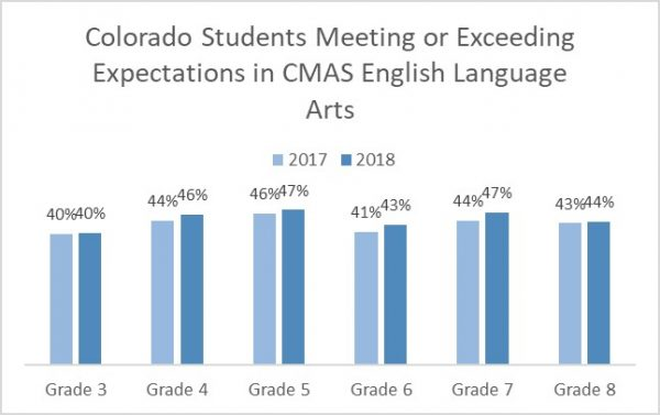 Colorado Students Meeting or Exceeding Expectations in CMAS English Language Arts