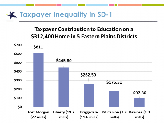 Taxpayer contribution to education on a $312, 400 home in 5 eastern plains districts