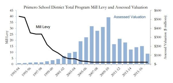 The mill levy rate hasn't changed with economic conditions, due to TABOR.