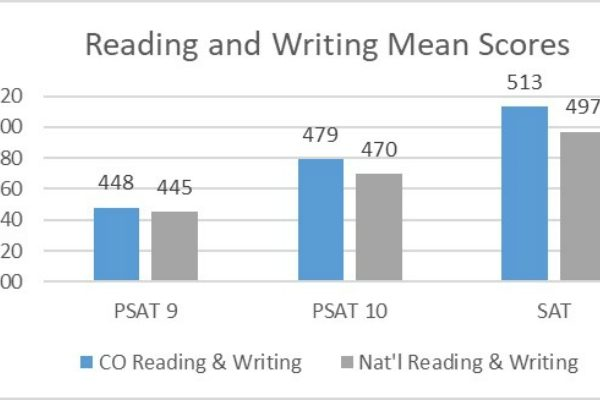 Reading and Writing Mean Scores version 2