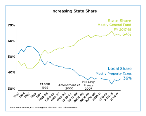increasing state share in school funding