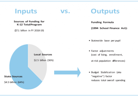 Our current system for funding Colorado's schools is inadequate and inequitable, both in how we collect revenue (the inputs) and how those dollars are allocated through our complex funding formula (the outputs).