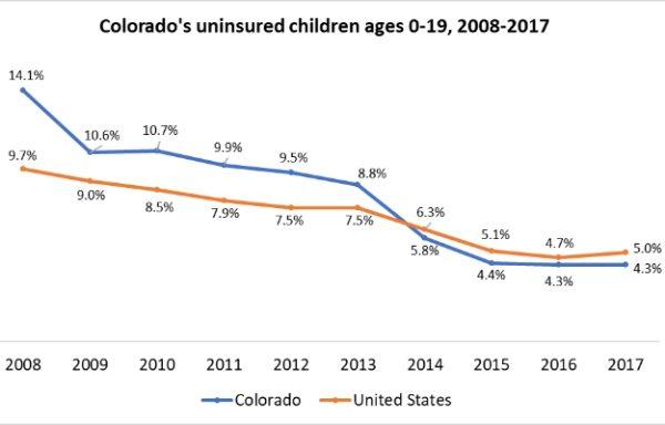Colorado rate of uninsured children age 0-19, 2008-2017