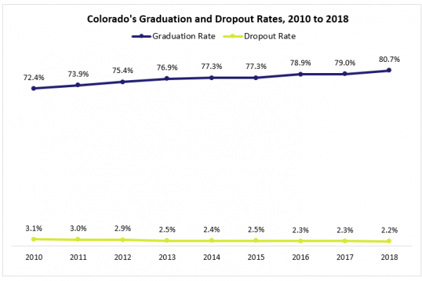 Colorado sees highest high school graduation rate and lowest dropout rate since 2010