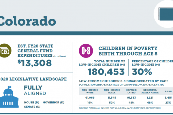 Colorado scored real wins for our youngest in 2020–but more challenges persist in early childhood access and affordability, new report finds