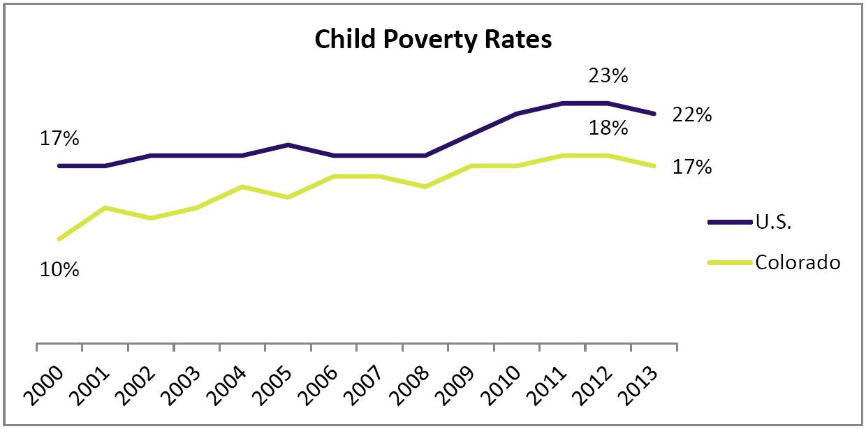 child poverty rates KF 12.19.14